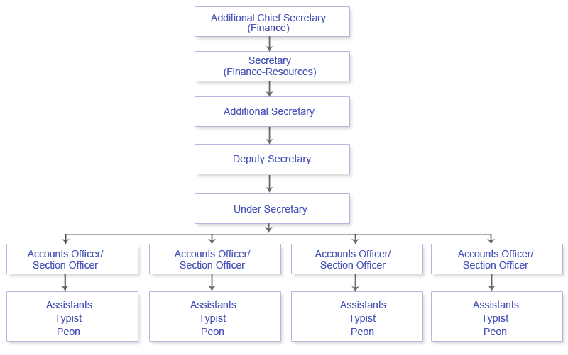State finance commission cell structure